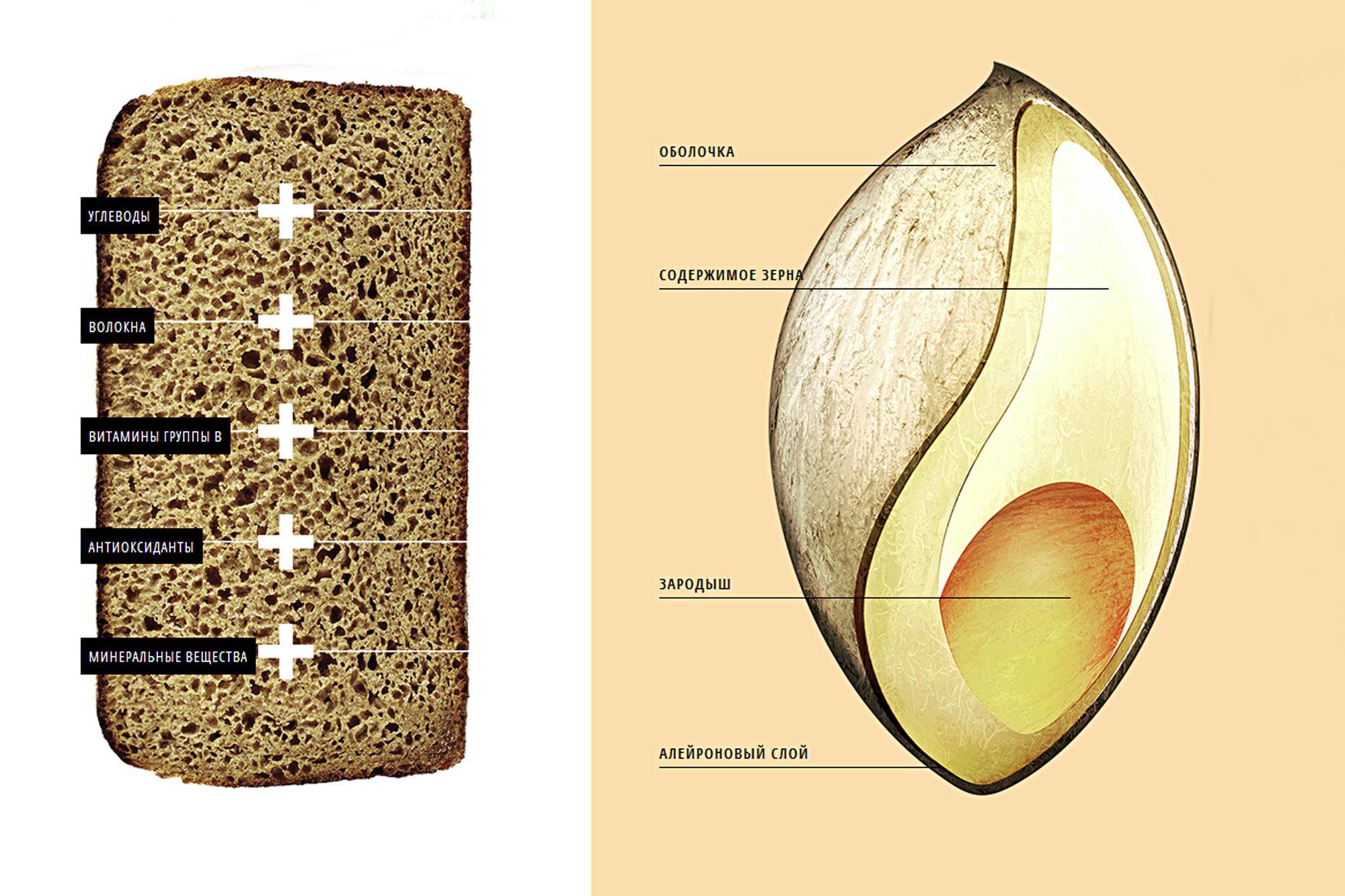 Цельнозерновой хлеб — и еда, и лекарство!