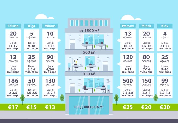 ГРАФИК: средние цены (в евро) за квадратный метр офисов и количество представленных на рынке аренды конторских помещений (источник: RIA.com Marketplaces OÜ).