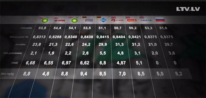 Результаты тестирования бензина: все пробы участвовавшего в тестировании 95 бензина были в пределах нормы, существенных отличий не обнаружено. В индивидуальном зачете лучшим оказалось топливо Neste.