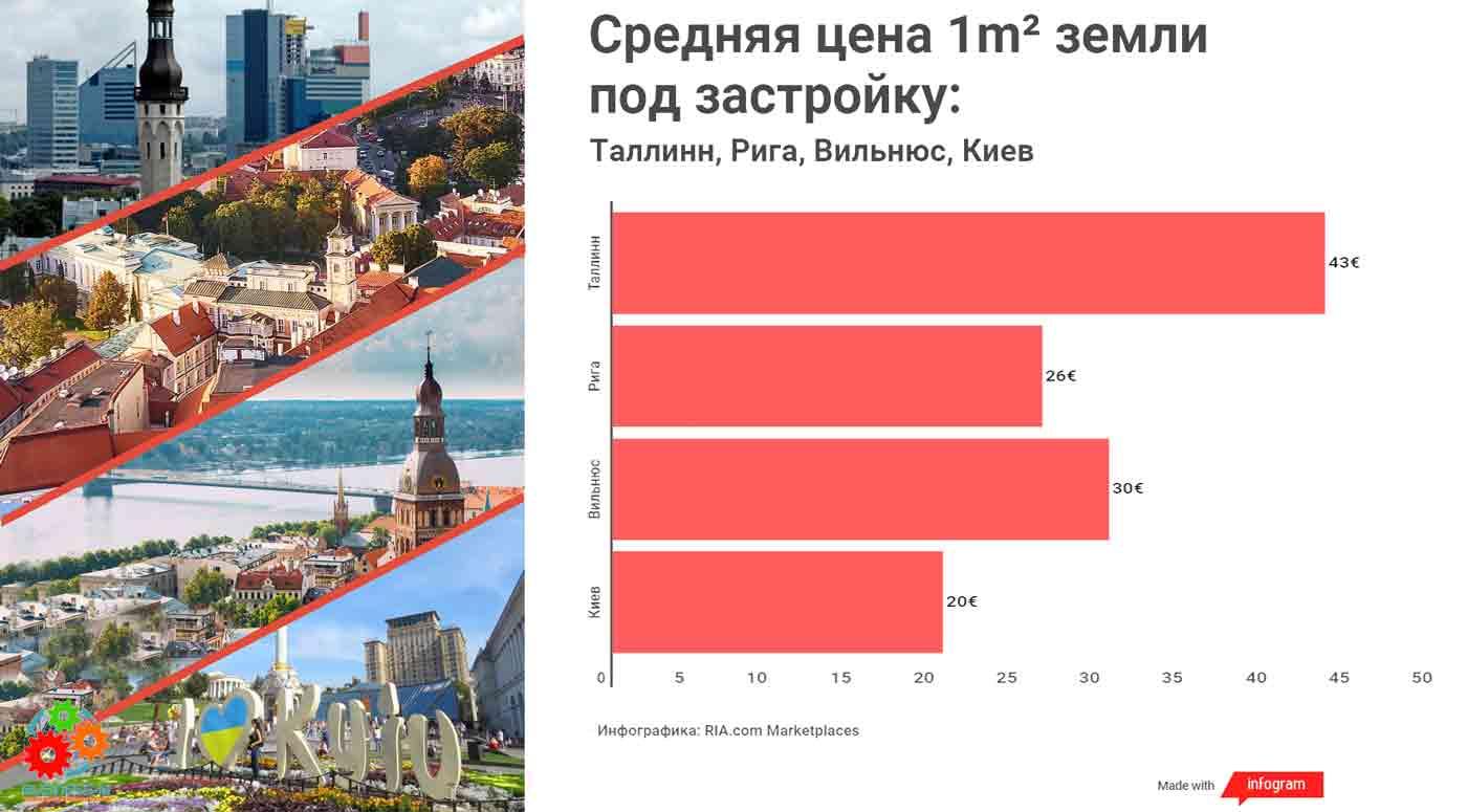 Oт Таллинна до Киева: Сколько стоит земля в столицах?