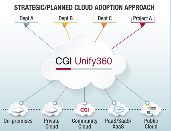 cgi-Unify360-cloud
