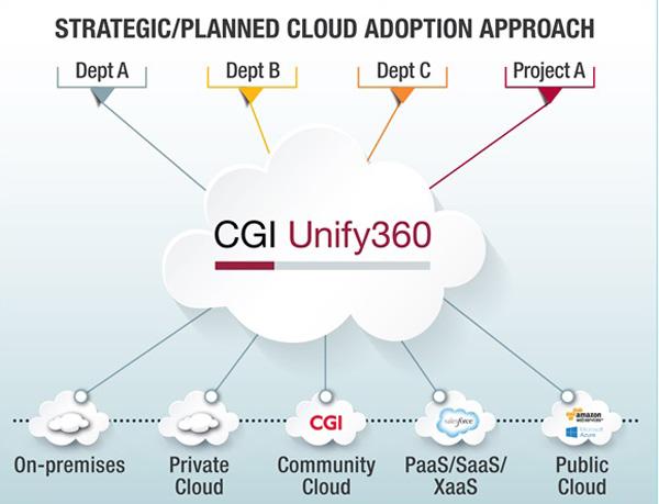 cgi-Unify360-cloud