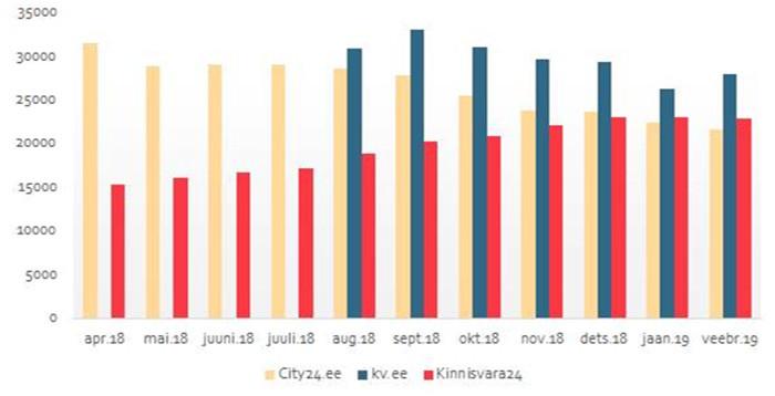 Количество объявлений (апрель 2018 – февраль 2019), источник Gemius