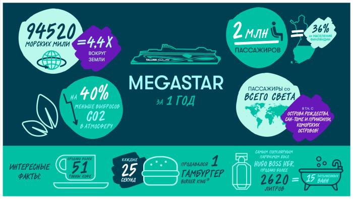 megastar_1st_year_RUS