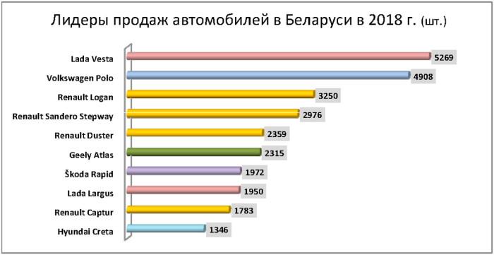 !-продажи-авто--Belarus-2018