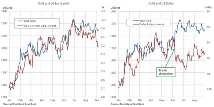 Лучше всего ситуация понятна на примере золота, цена которого выражена в евро.